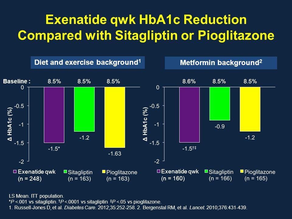 Exenatide qwk HbA1c Reduction Compared with Sitagliptin or Pioglitazone LS Mean. ITT population. *P <.001 vs sitagliptin. † P <.0001 vs sitagliptin ‡