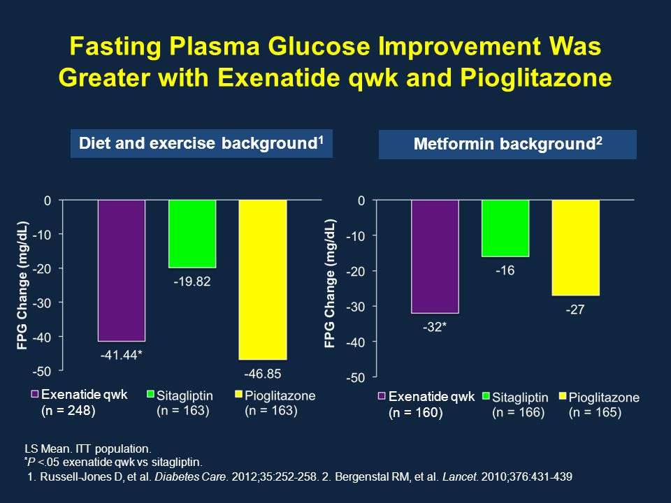 Fasting Plasma Glucose Improvement Was Greater with Exenatide qwk and Pioglitazone LS Mean. ITT population. * P <.05 exenatide qwk vs sitagliptin. 1.