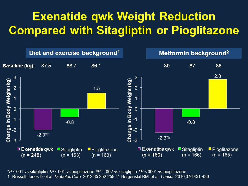 Exenatide qwk Weight Reduction Compared with Sitagliptin or Pioglitazone *P <.001 vs sitagliptin. † P <.001 vs pioglitazone. ‡ P =.002 vs sitagliptin.