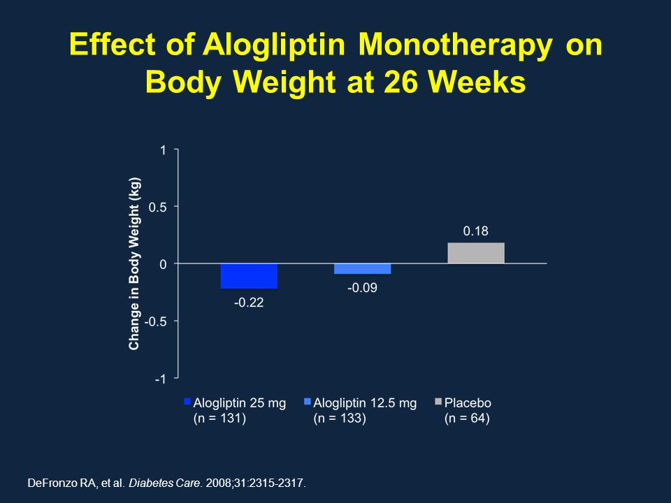 Effect of Alogliptin Monotherapy on Body Weight at 26 Weeks DeFronzo RA, et al. Diabetes Care. 2008;31:2315-2317.