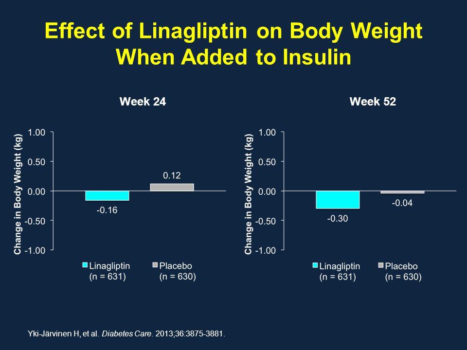 Effect of Linagliptin on Body Weight When Added to Insulin Week 24Week 52 Yki-Järvinen H, et al. Diabetes Care. 2013;36:3875-3881.