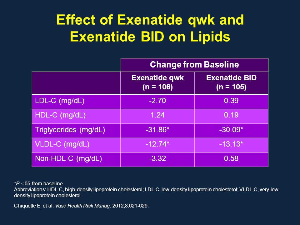 Effect of Exenatide qwk and Exenatide BID on Lipids Exenatide qwk (n = 106) Exenatide BID (n = 105) LDL-C (mg/dL)-2.700.39 HDL-C (mg/dL)1.240.19 Trigl