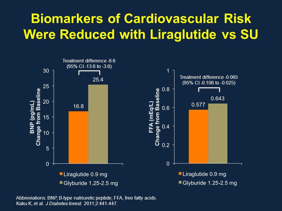 Biomarkers of Cardiovascular Risk Were Reduced with Liraglutide vs SU Abbreviations: BNP, B-type natriuretic peptide; FFA, free fatty acids. Kaku K, e