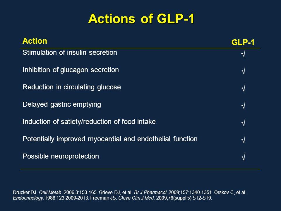 Actions of GLP-1 Drucker DJ. Cell Metab. 2006;3:153-165. Grieve DJ, et al. Br J Pharmacol. 2009;157:1340-1351. Orskov C, et al. Endocrinology. 1988;12