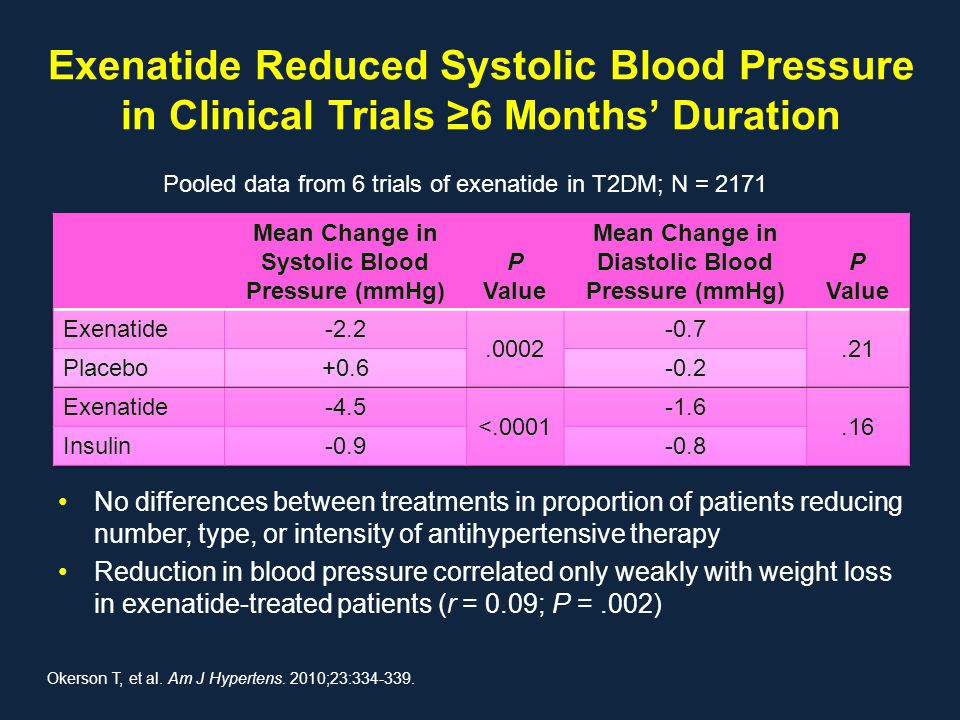 Exenatide Reduced Systolic Blood Pressure in Clinical Trials ≥6 Months' Duration No differences between treatments in proportion of patients reducing