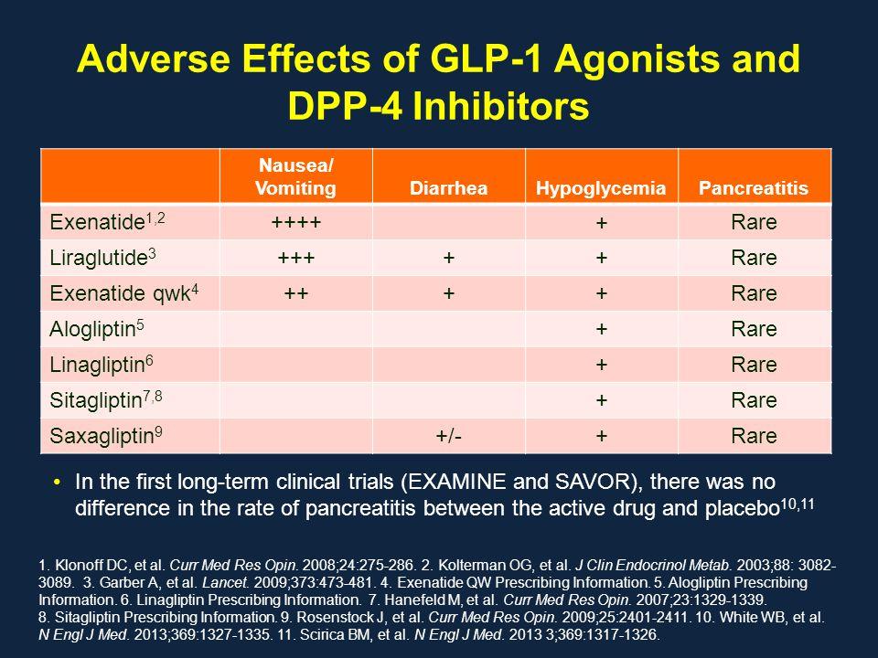 Adverse Effects of GLP-1 Agonists and DPP-4 Inhibitors 1. Klonoff DC, et al. Curr Med Res Opin. 2008;24:275-286. 2. Kolterman OG, et al. J Clin Endocr