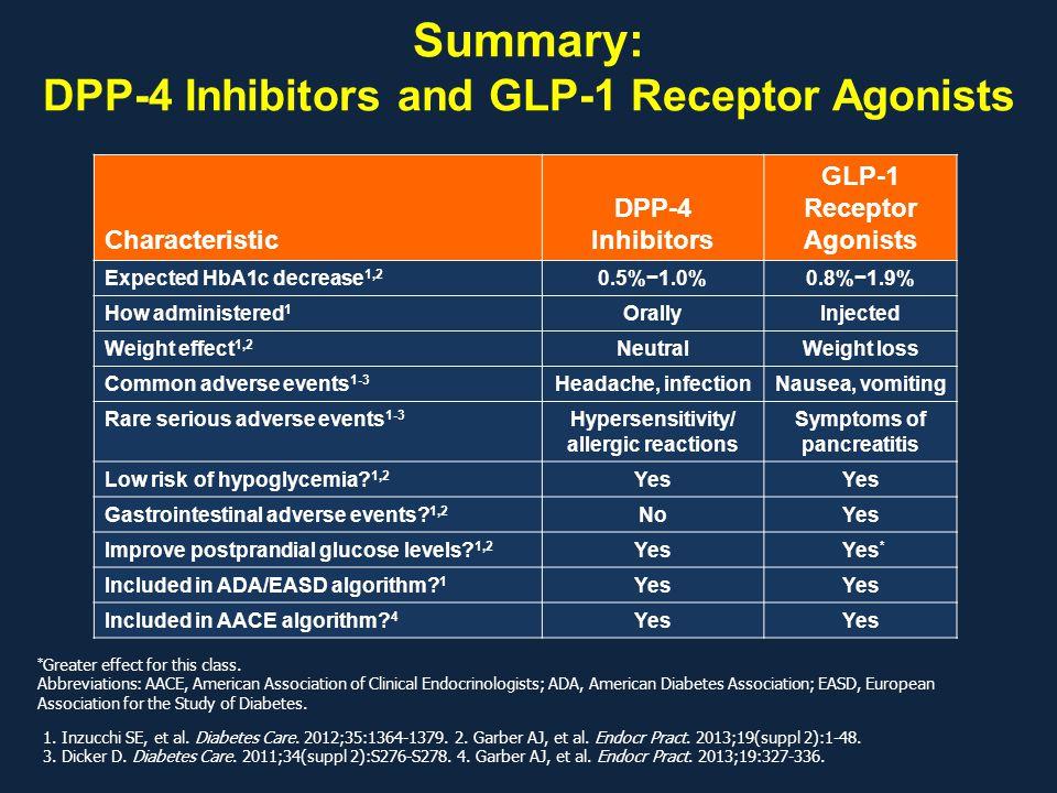 Summary: DPP-4 Inhibitors and GLP-1 Receptor Agonists Characteristic DPP-4 Inhibitors GLP-1 Receptor Agonists Expected HbA1c decrease 1,2 0.5%−1.0%0.8