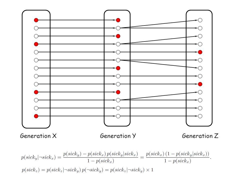 Generation XGeneration YGeneration Z