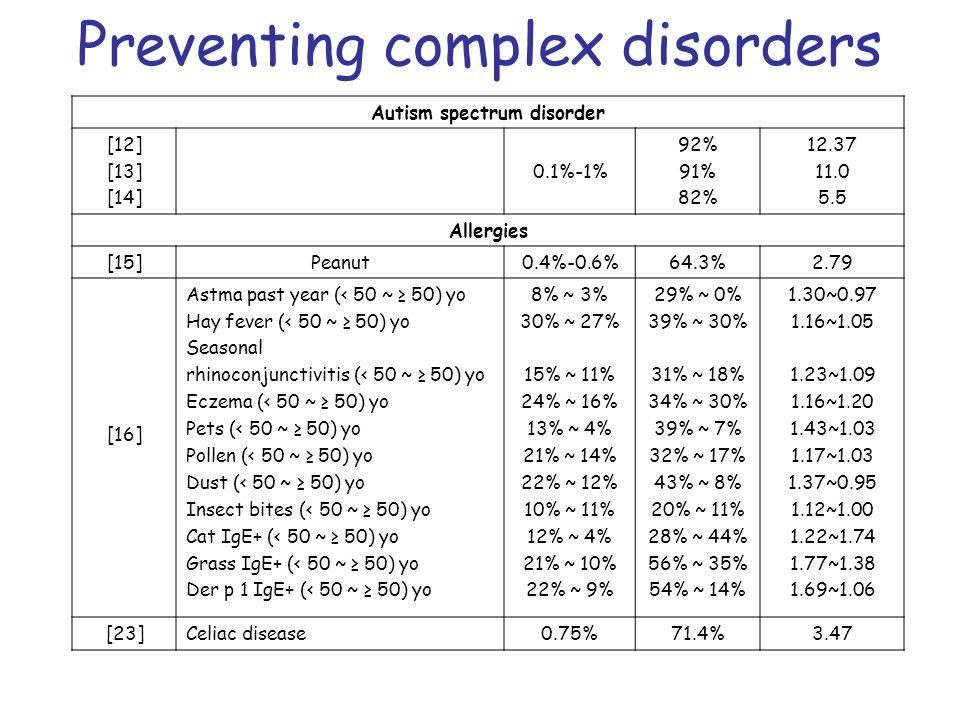 Preventing complex disorders Autism spectrum disorder [12] [13] [14] 0.1%-1% 92% 91% 82% 12.37 11.0 5.5 Allergies [15]Peanut0.4%-0.6%64.3%2.79 [16] As