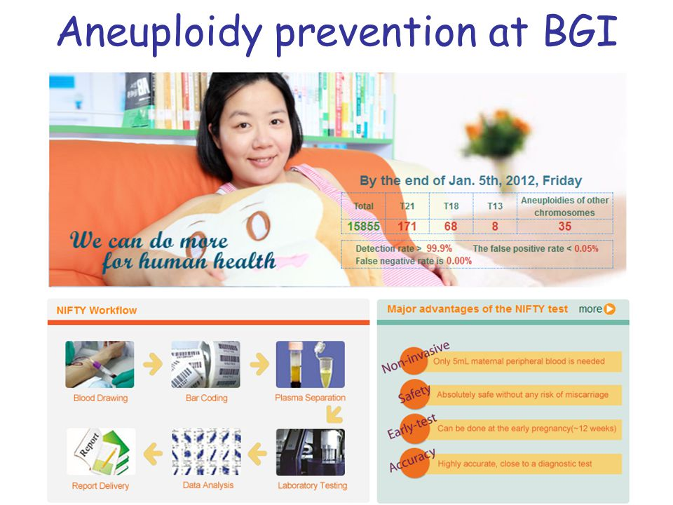Aneuploidy prevention at BGI