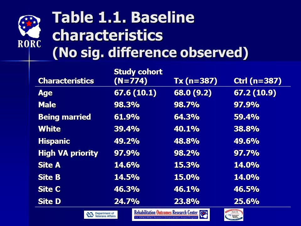 Table 1.1. Baseline characteristics (No sig.