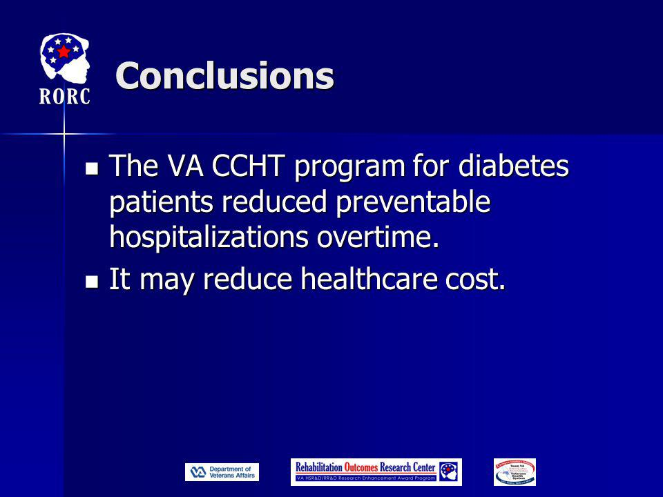 Conclusions The VA CCHT program for diabetes patients reduced preventable hospitalizations overtime.