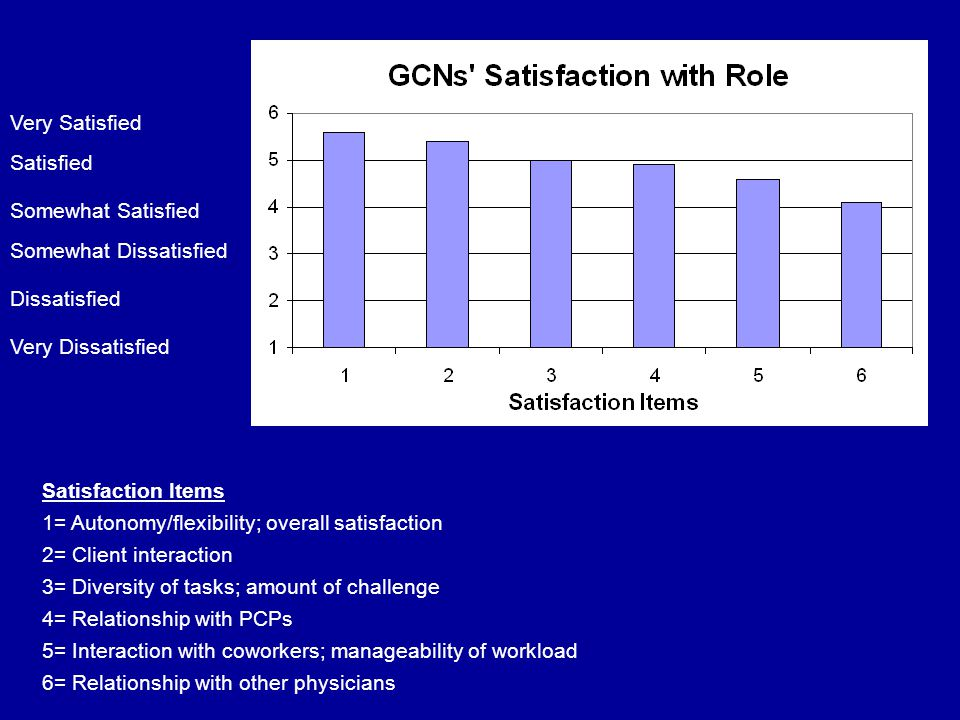 Satisfaction Items 1= Autonomy/flexibility; overall satisfaction 2= Client interaction 3= Diversity of tasks; amount of challenge 4= Relationship with PCPs 5= Interaction with coworkers; manageability of workload 6= Relationship with other physicians Very Satisfied Very Dissatisfied Satisfied Somewhat Satisfied Somewhat Dissatisfied Dissatisfied