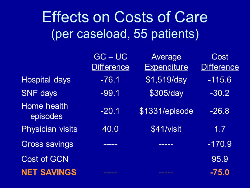 Effects on Costs of Care (per caseload, 55 patients) GC – UC Difference Average Expenditure Cost Difference Hospital days-76.1$1,519/day-115.6 SNF days-99.1$305/day-30.2 Home health episodes -20.1$1331/episode-26.8 Physician visits40.0$41/visit1.7 Gross savings----- -170.9 Cost of GCN95.9 NET SAVINGS----- -75.0