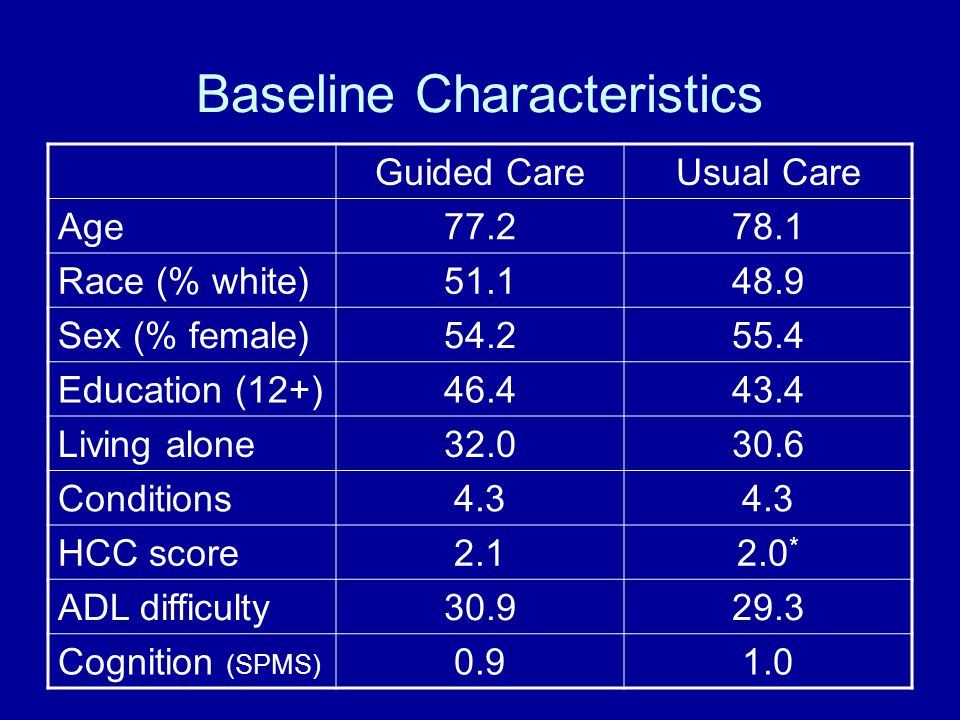 Baseline Characteristics Guided CareUsual Care Age77.278.1 Race (% white)51.148.9 Sex (% female)54.255.4 Education (12+)46.443.4 Living alone32.030.6