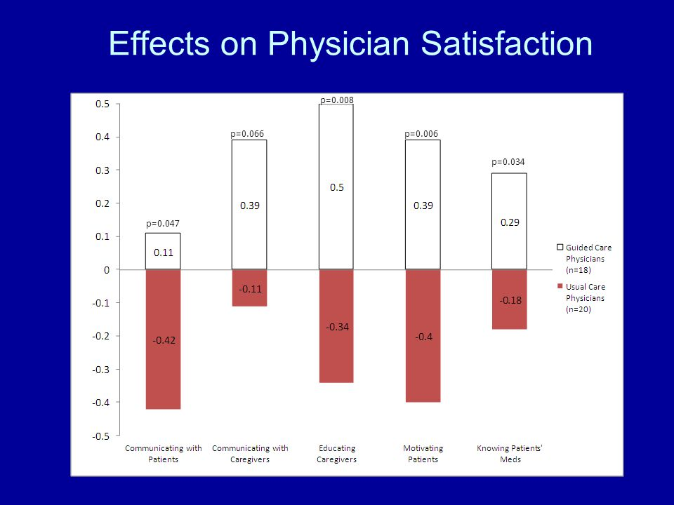 Effects on Physician Satisfaction p=0.047 p=0.066 p=0.008 p=0.006 p=0.034