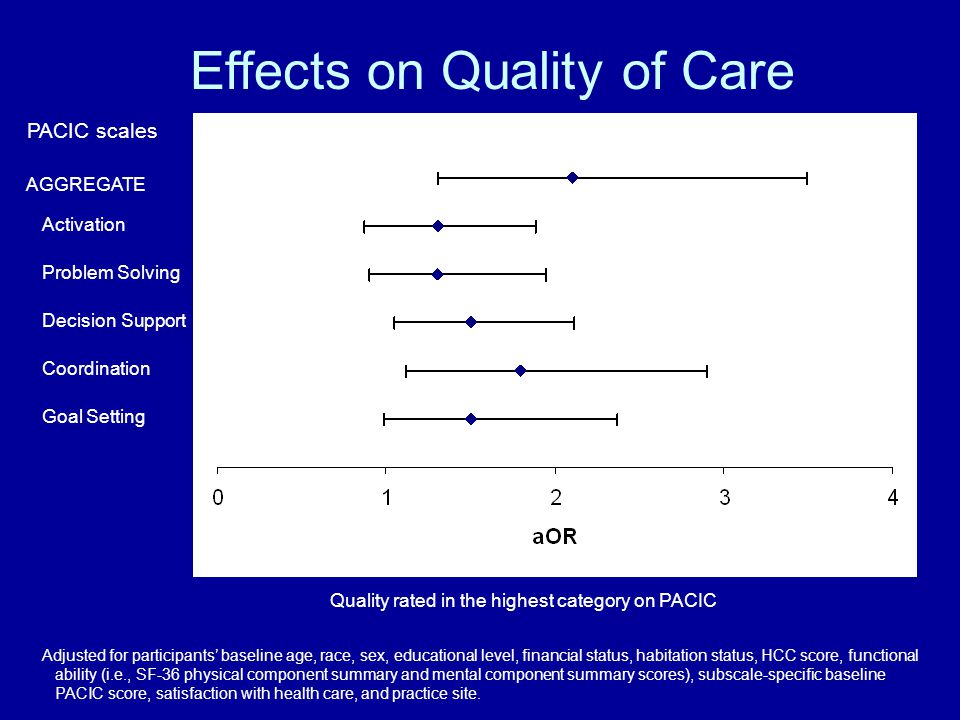 AGGREGATE Activation Decision Support Problem Solving Coordination Goal Setting Effects on Quality of Care 2.1 1.3 1.5 1.8 Quality rated in the highes