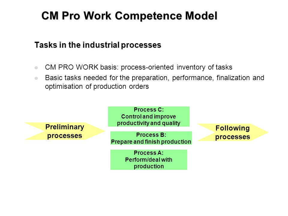 CM Pro Work Competence Model Tasks in the industrial processes l CM PRO WORK basis: process-oriented inventory of tasks l Basic tasks needed for the preparation, performance, finalization and optimisation of production orders Preliminary processes Following processes Process C: Control and improve productivity and quality Process B: Prepare and finish production Process A: Perform/deal with production