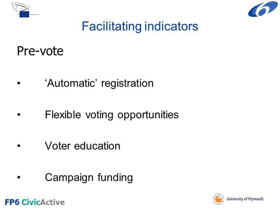 Facilitating indicators Pre-vote 'Automatic' registration Flexible voting opportunities Voter education Campaign funding FP6 CivicActive