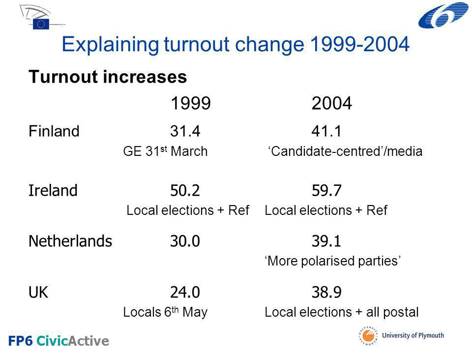 Explaining turnout change 1999-2004 Turnout increases 19992004 Finland31.441.1 GE 31 st March 'Candidate-centred'/media Ireland50.259.7 Local elections + Ref Local elections + Ref Netherlands30.039.1 'More polarised parties' UK24.038.9 Locals 6 th MayLocal elections + all postal FP6 CivicActive