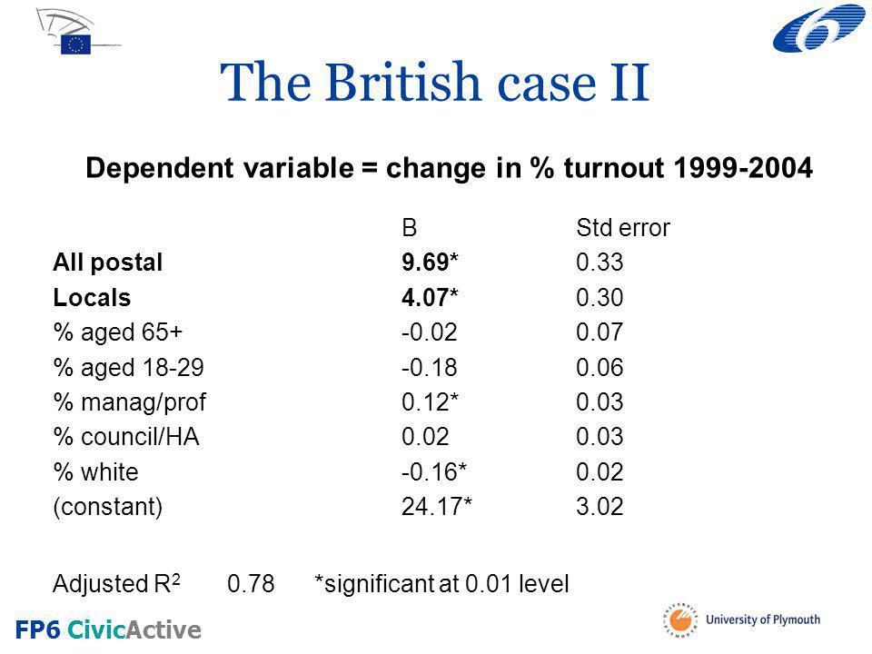 The British case II Dependent variable = change in % turnout 1999-2004 BStd error All postal9.69*0.33 Locals4.07*0.30 % aged 65+-0.020.07 % aged 18-29-0.180.06 % manag/prof0.12*0.03 % council/HA0.020.03 % white-0.16*0.02 (constant)24.17*3.02 Adjusted R 2 0.78*significant at 0.01 level FP6 CivicActive