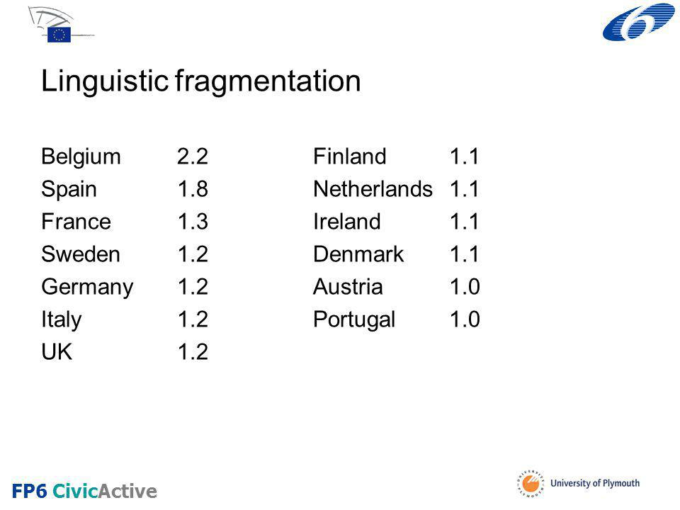 Linguistic fragmentation Belgium2.2Finland1.1 Spain1.8Netherlands1.1 France1.3Ireland1.1 Sweden 1.2Denmark1.1 Germany1.2Austria1.0 Italy1.2Portugal1.0 UK1.2 FP6 CivicActive