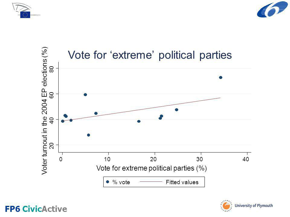 20 40 60 80 Voter turnout in the 2004 EP elections (%) 010203040 Vote for extreme political parties (%) % voteFitted values Vote for 'extreme' political parties