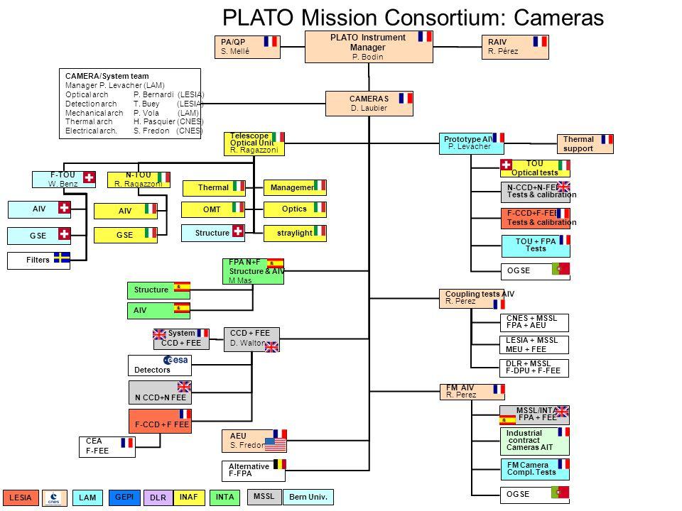 PLATO Mission Consortium: Cameras LESIA + MSSL MEU + FEE DLR + MSSL F-DPU + F-FEE Prototype AIV P.