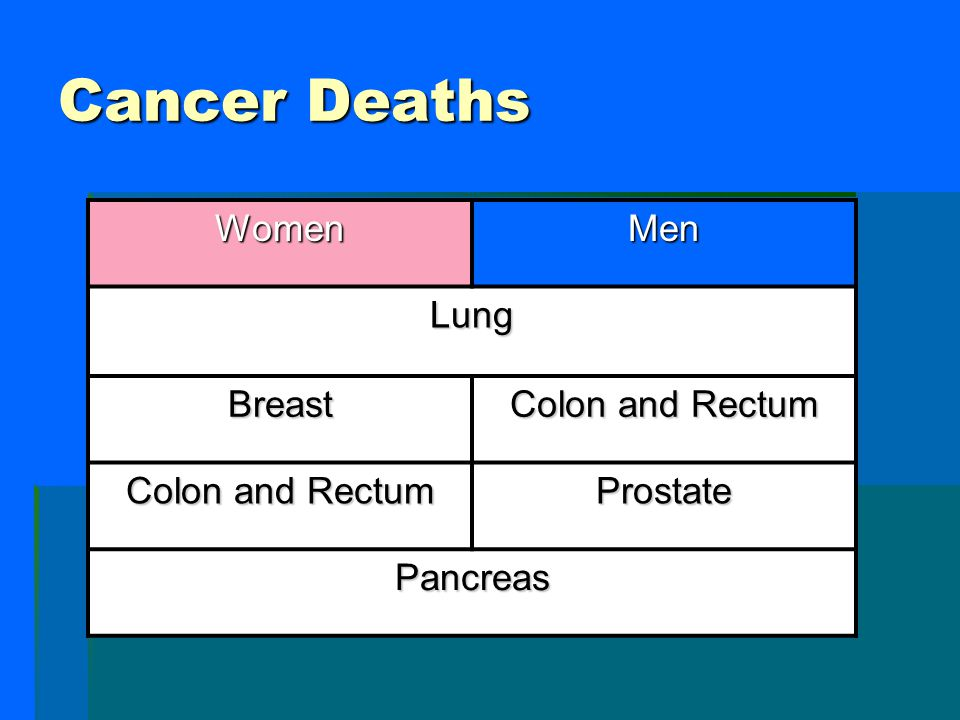 Statistics  Estimated 1,372,910 new diagnoses of cancer last year, and 570,260 deaths from cancer.  American Cancer Society. Cancer Statistics 2005.