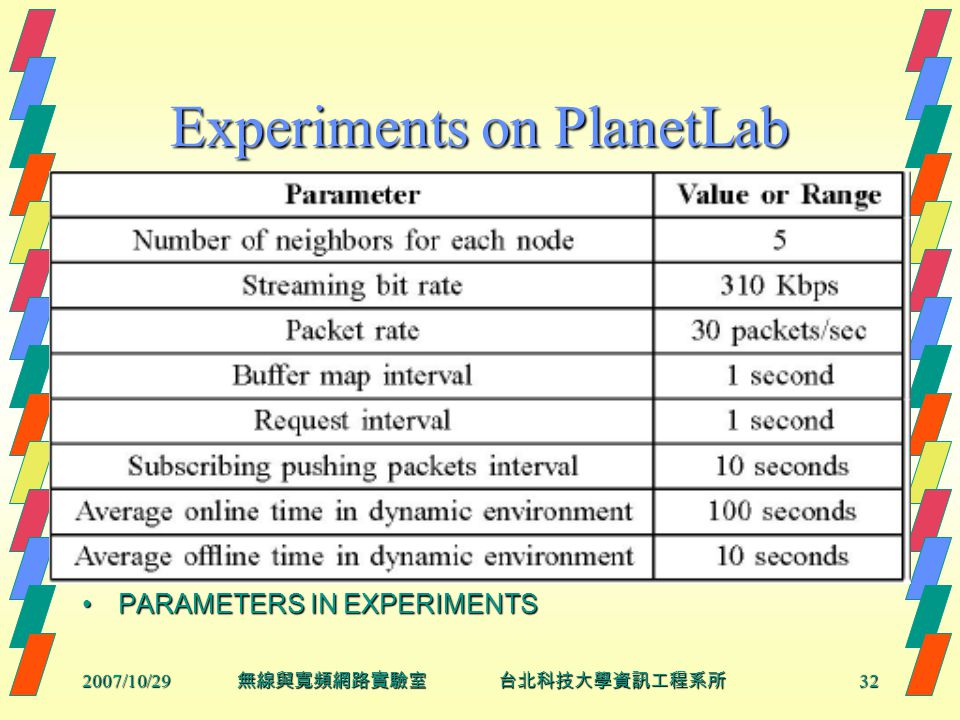 2007/10/2932 無線與寬頻網路實驗室 台北科技大學資訊工程系所 Experiments on PlanetLab PARAMETERS IN EXPERIMENTSPARAMETERS IN EXPERIMENTS
