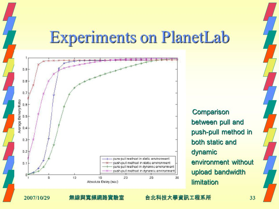 2007/10/2933 無線與寬頻網路實驗室 台北科技大學資訊工程系所 Experiments on PlanetLab Comparison Comparison between pull and between pull and push-pull method in push-pull method in both static and both static and dynamic dynamic environment without environment without upload bandwidth upload bandwidth limitation limitation