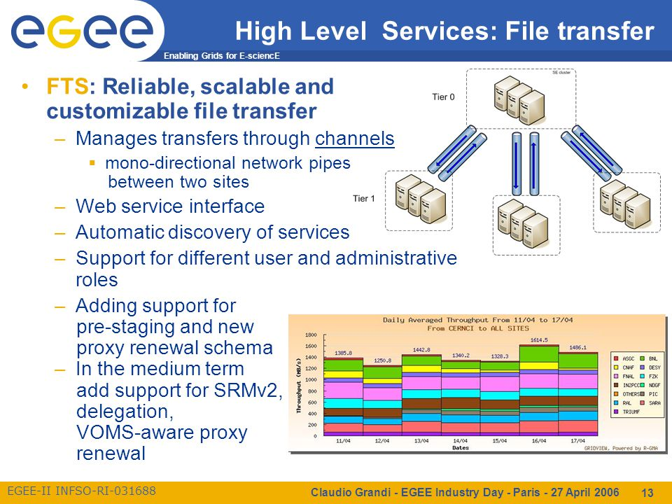Enabling Grids for E-sciencE EGEE-II INFSO-RI-031688 Claudio Grandi - EGEE Industry Day - Paris - 27 April 2006 13 High Level Services: File transfer FTS: Reliable, scalable and customizable file transfer –Manages transfers through channels  mono-directional network pipes between two sites –Web service interface –Automatic discovery of services –Support for different user and administrative roles –Adding support for pre-staging and new proxy renewal schema –In the medium term add support for SRMv2, delegation, VOMS-aware proxy renewal