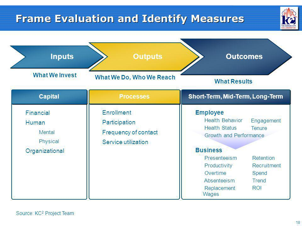 18 Frame Evaluation and Identify Measures Inputs What We Invest Outputs What We Do, Who We Reach Outcomes What Results Processes Enrollment Participation Frequency of contact Service utilization Financial Human  Mental  Physical Organizational Capital Business  Presenteeism  Productivity  Overtime  Absenteeism  Replacement Wages  Retention  Recruitment  Spend  Trend  ROI Short-Term, Mid-Term, Long-Term Employee  Health Behavior  Health Status  Growth and Performance  Engagement  Tenure Source: KC 2 Project Team