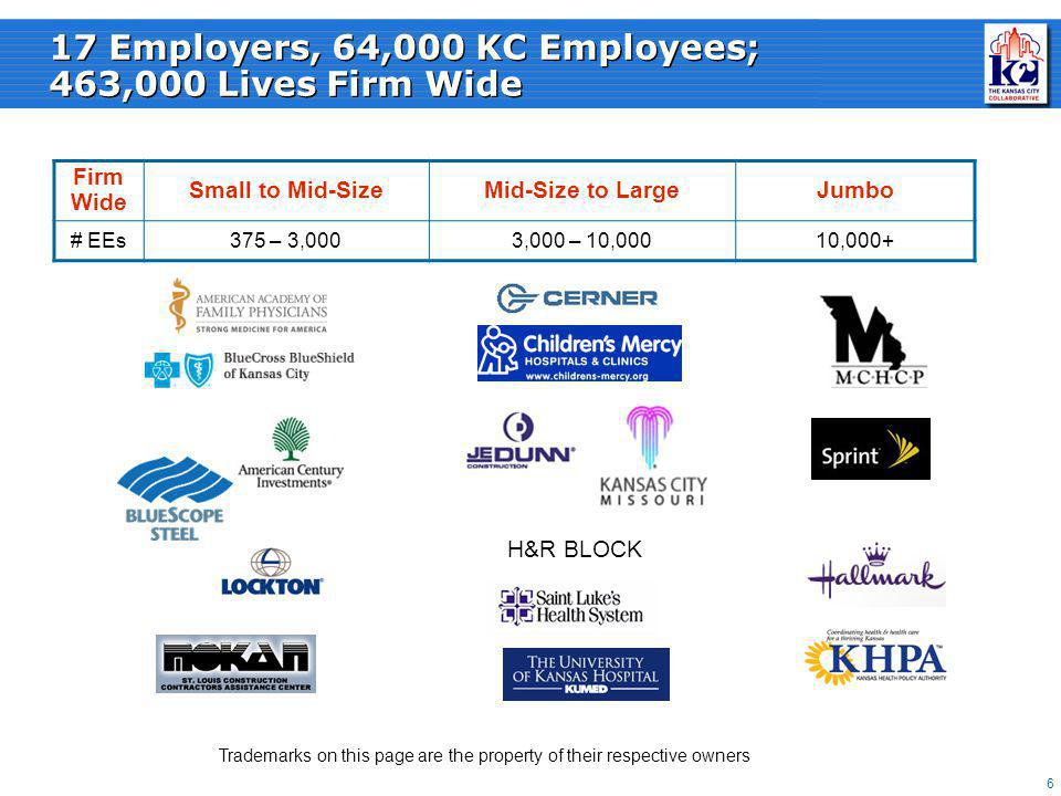 7 VBB is not Just for Large Employers Of the 17 participating employers, 4 have fewer than 1,000 employees in KC, and 8 have fewer than 2,000 employees The median participating employer has 4,000 employees firm wide The fundamental issue of understanding your data and workforce risks is key for all employers The KC 2 Tools are being tested for employers of all sizes Trademarks on this page are the property of their respective owners