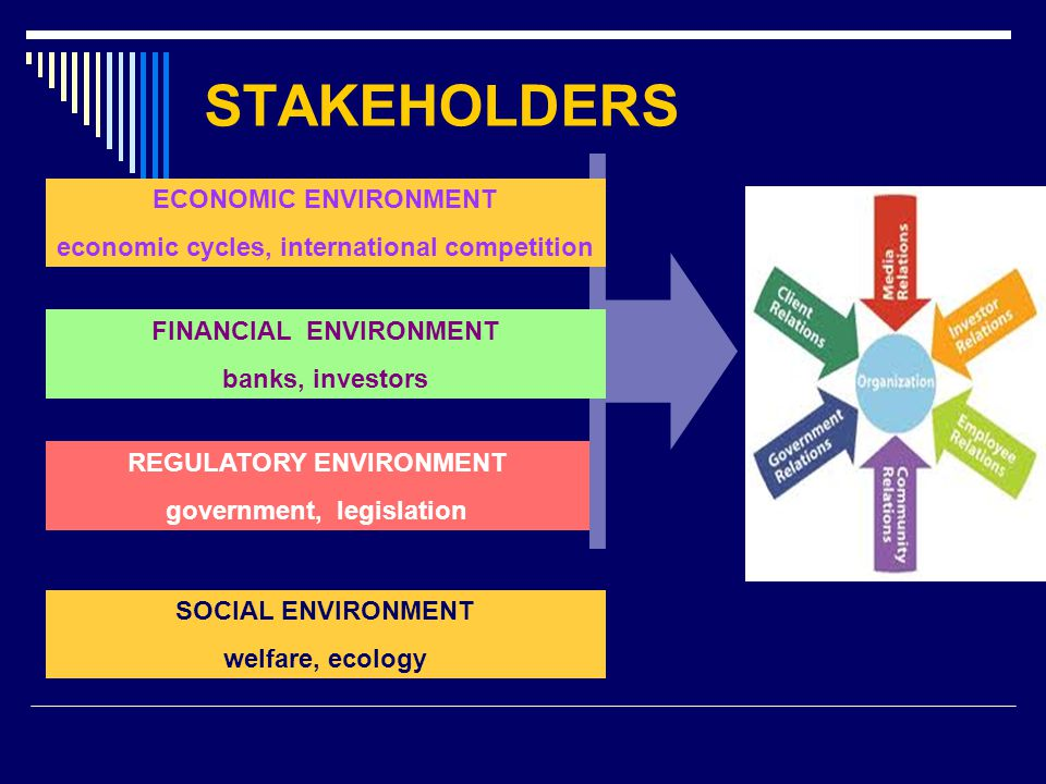 STAKEHOLDERS ECONOMIC ENVIRONMENT economic cycles, international competition FINANCIAL ENVIRONMENT banks, investors REGULATORY ENVIRONMENT government, legislation SOCIAL ENVIRONMENT welfare, ecology BUSINESS ORGANISATION