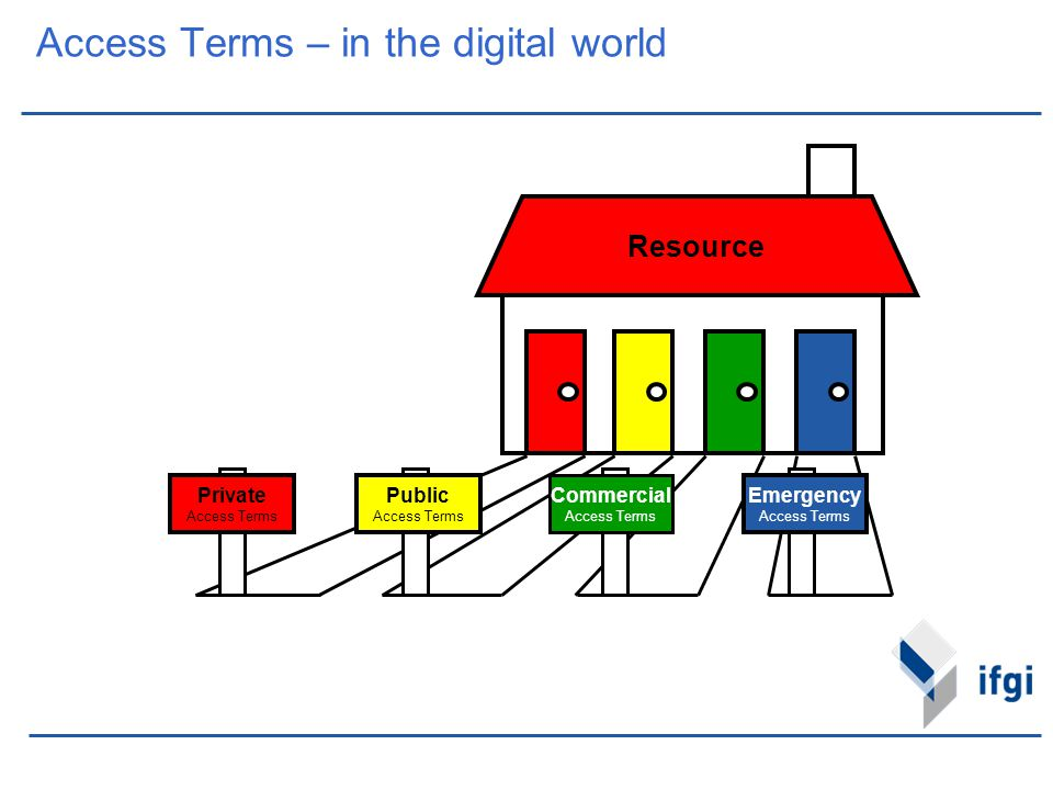 Access Terms – in the digital world Resource Private Access Terms Public Access Terms Commercial Access Terms Emergency Access Terms