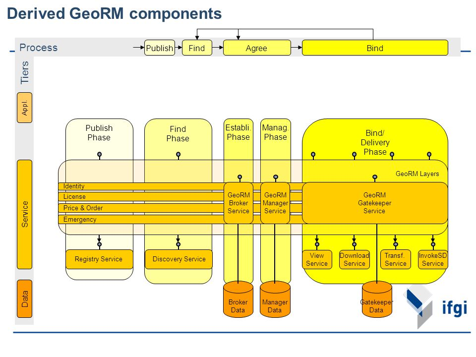 Derived GeoRM components Tiers Data Service Appl. Process Phases FindAgreeBindPublish Find Phase Establi. Phase Manag. Phase Bind/ Delivery Phase Publ