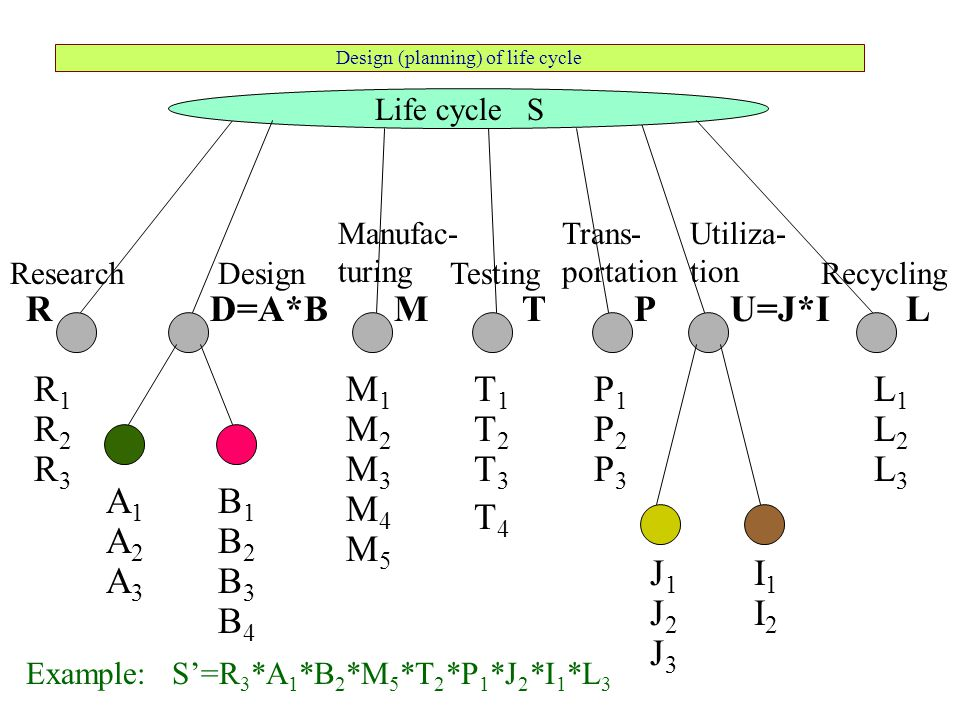 Design (planning) of life cycle Research Manufac- turing Recycling Life cycle S R1R1 R2R2 R3R3 Example: S'=R 3 *A 1 *B 2 *M 5 *T 2 *P 1 *J 2 *I 1 *L 3
