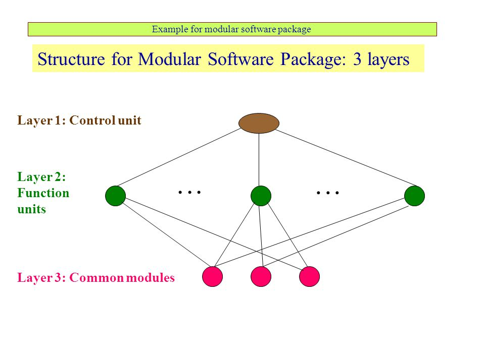 Example for modular software package Structure for Modular Software Package: 3 layers Layer 1: Control unit Layer 3: Common modules Layer 2: Function units...