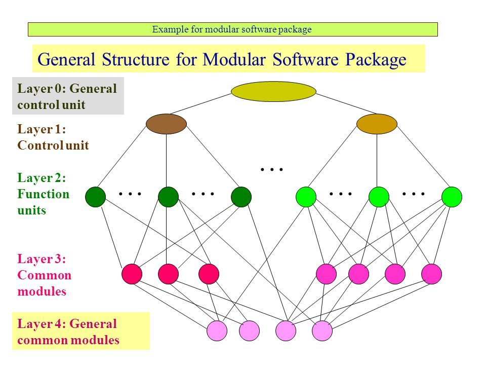 Example for modular software package General Structure for Modular Software Package Layer 1: Control unit Layer 3: Common modules Layer 2: Function un