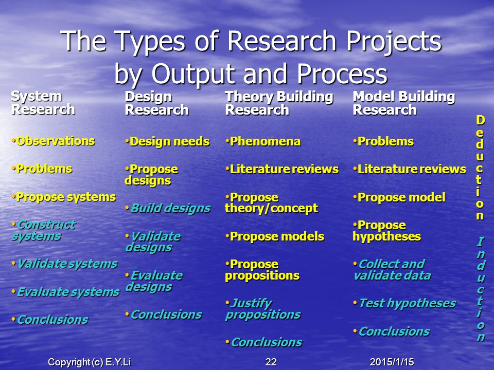 Copyright (c) E.Y.Li 222015/1/15 The Types of Research Projects by Output and Process System Research Observations Observations Problems Problems Propose systems Propose systems Construct systems Construct systems Validate systems Validate systems Evaluate systems Evaluate systems Conclusions Conclusions Design Research Design needs Design needs Propose designs Propose designs Build designs Build designs Validate designs Validate designs Evaluate designs Evaluate designs Conclusions Conclusions Theory Building Research Phenomena Phenomena Literature reviews Literature reviews Propose theory/concept Propose theory/concept Propose models Propose models Propose propositions Propose propositions Justify propositions Justify propositions Conclusions Conclusions Model Building Research Problems Problems Literature reviews Literature reviews Propose model Propose model Propose hypotheses Propose hypotheses Collect and validate data Collect and validate data Test hypotheses Test hypotheses Conclusions Conclusions Deduction Deduction InductionInduction Deduction Deduction InductionInduction