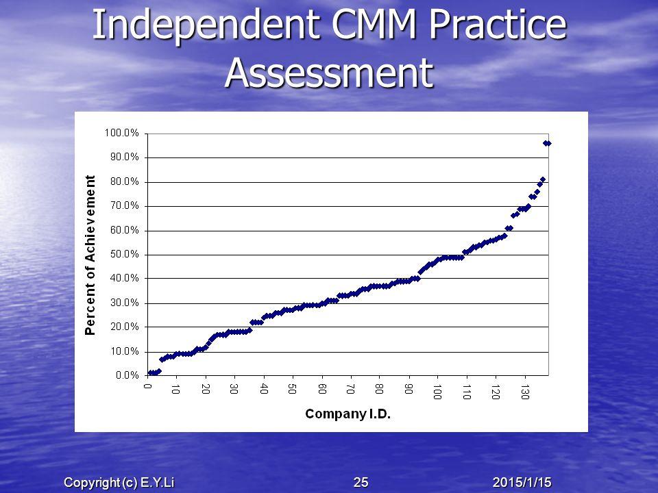 Copyright (c) E.Y.Li 252015/1/15 Independent CMM Practice Assessment