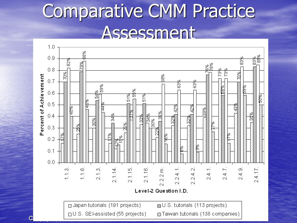 Copyright (c) E.Y.Li 262015/1/15 Comparative CMM Practice Assessment