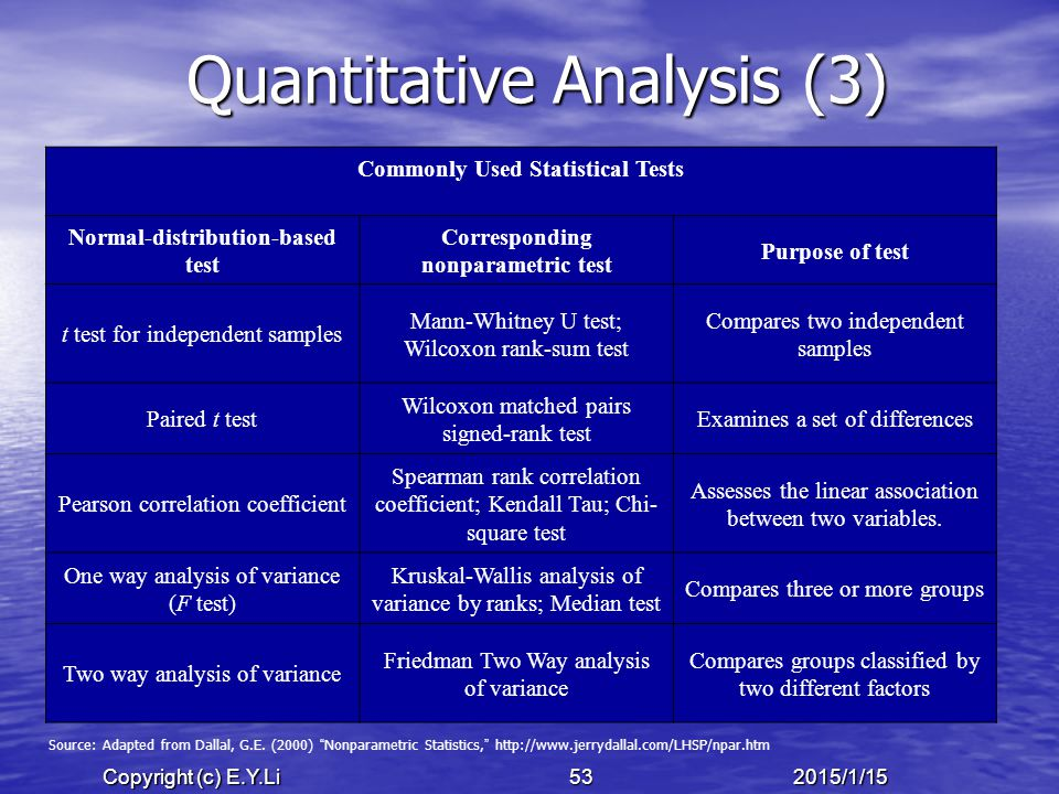 Copyright (c) E.Y.Li 532015/1/15 Quantitative Analysis (3) Commonly Used Statistical Tests Normal-distribution-based test Corresponding nonparametric test Purpose of test t test for independent samples Mann-Whitney U test; Wilcoxon rank-sum test Compares two independent samples Paired t test Wilcoxon matched pairs signed-rank test Examines a set of differences Pearson correlation coefficient Spearman rank correlation coefficient; Kendall Tau; Chi- square test Assesses the linear association between two variables.
