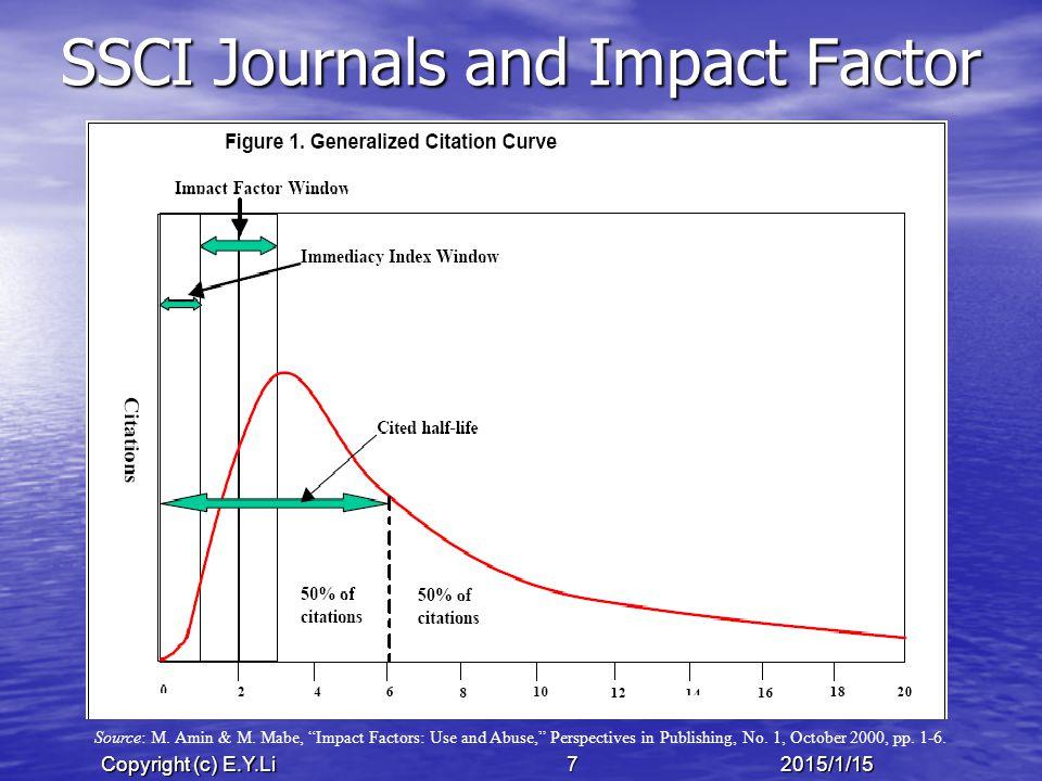 Copyright (c) E.Y.Li 282015/1/15 Meta-Analysis of Recall Rate, 1957 Source: Underwood, B.J.