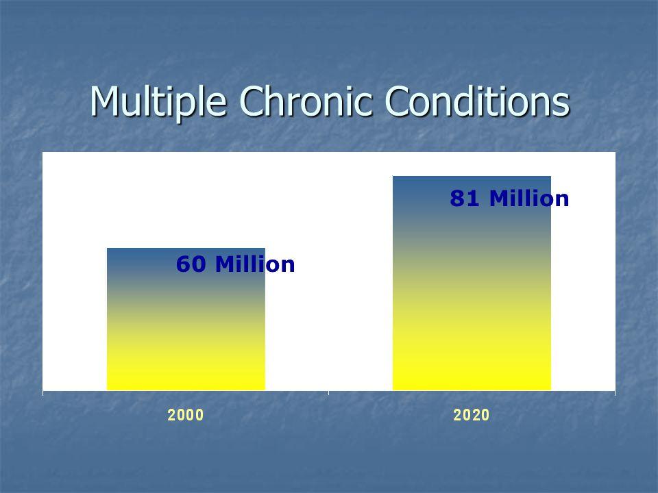 Multiple Chronic Conditions 60 Million 81 Million