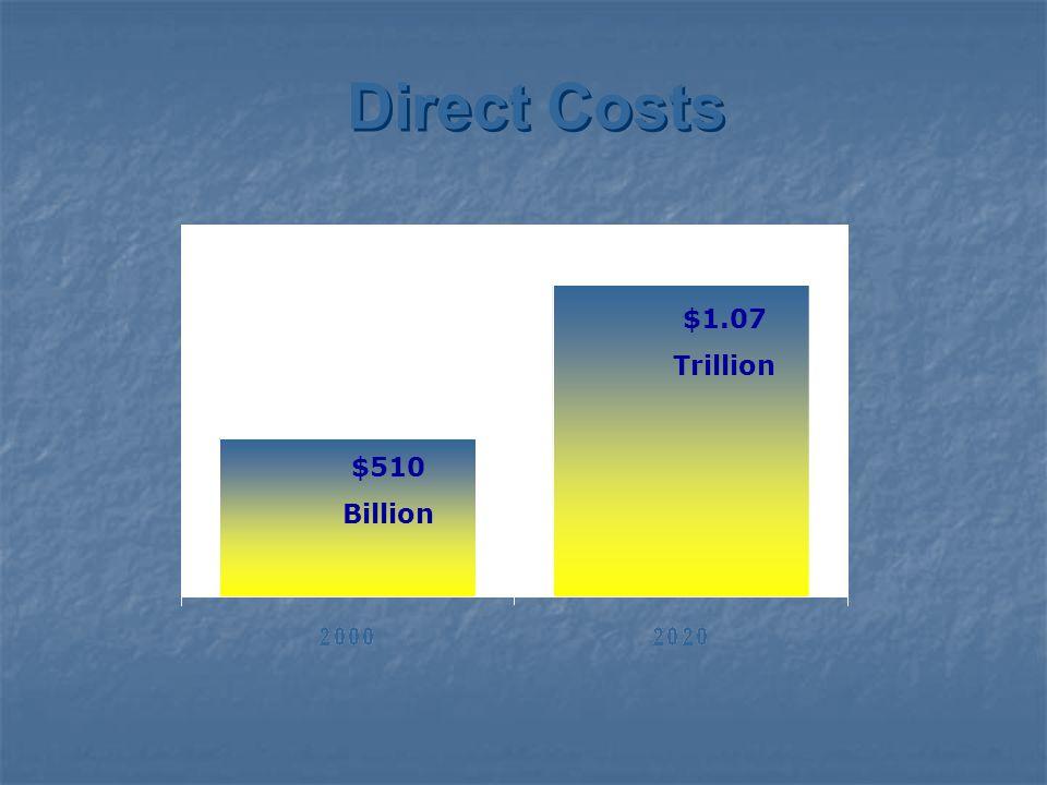 Direct Costs $510 Billion $1.07 Trillion