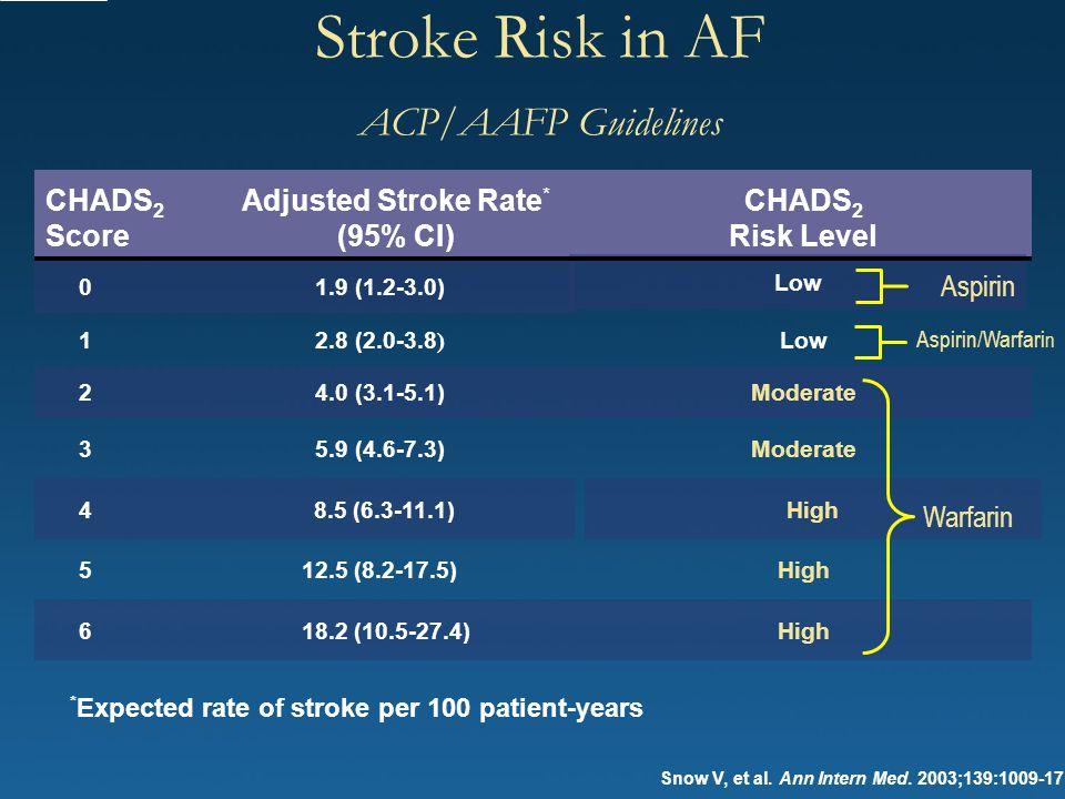 Stroke Risk in AF ACP/AAFP Guidelines Snow V, et al. Ann Intern Med. 2003;139:1009-17 CHADS 2 Score Adjusted Stroke Rate * (95% CI) CHADS 2 Risk Level