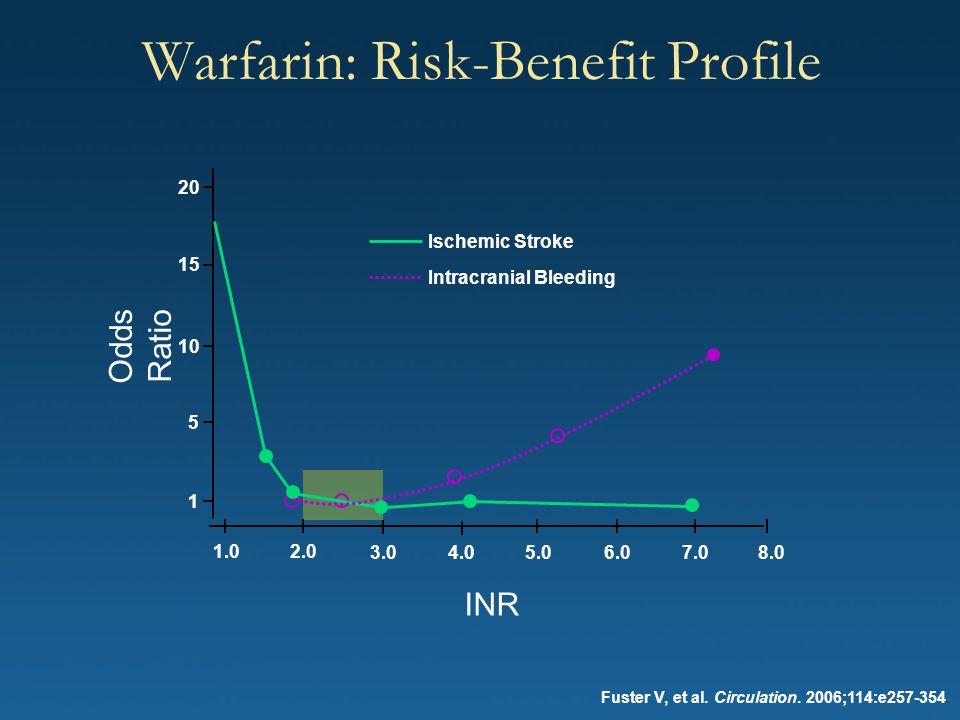 Warfarin: Risk-Benefit Profile Fuster V, et al. Circulation. 2006;114:e257-354. Ischemic Stroke Intracranial Bleeding 20 15 10 5 1 1.02.0 3.04.0 5.0 6
