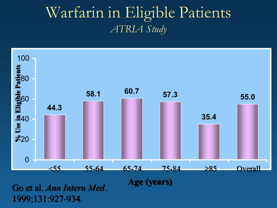 Warfarin in Eligible Patients ATRIA Study Age (years) Go et al. Ann Intern Med. 1999;131:927-934. <5555-6465-7475-84  85 Overall % Use in Eligible Pa